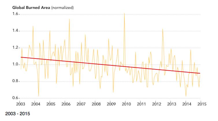 Global burned acreage per NASA satellites.png