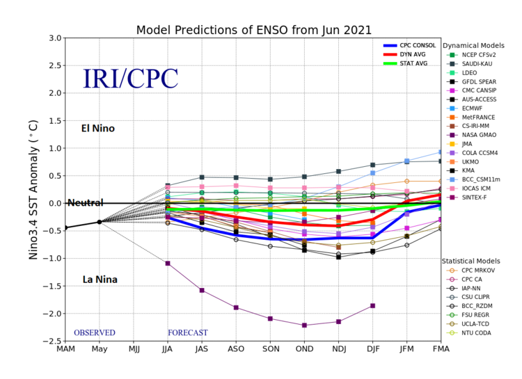 """The plot shows forecasts made by dynamical and statistical models for sea surface temperatures (SST) anomalies in the """"Nino 3.4"""" region for nine overlapping 3-month periods. Many of the models suggest the current nearly neutral conditions transition into a resurgent La Nina episode as we into the upcoming fall and winter seasons. Data source:    IRI/CPC"""