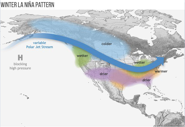 In a typical La Nina winter, there is a strong polar jet across Canada and the US and colder-than-normal conditions from Alaska to the Northern Plains. In addition, La Nina winters are often warmer and drier than normal in much of the western and southern US. As a word of caution, there are other factors that can play important roles in winter weather across the nation including sea surface temperature patterns across the North Atlantic Ocean and also stratospheric temperatures at high latitudes. Source: NOAA/NCEI